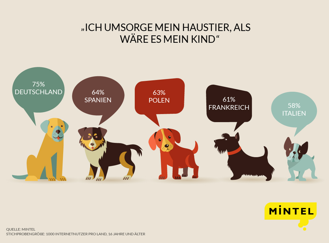 humanisation-of-pets-German