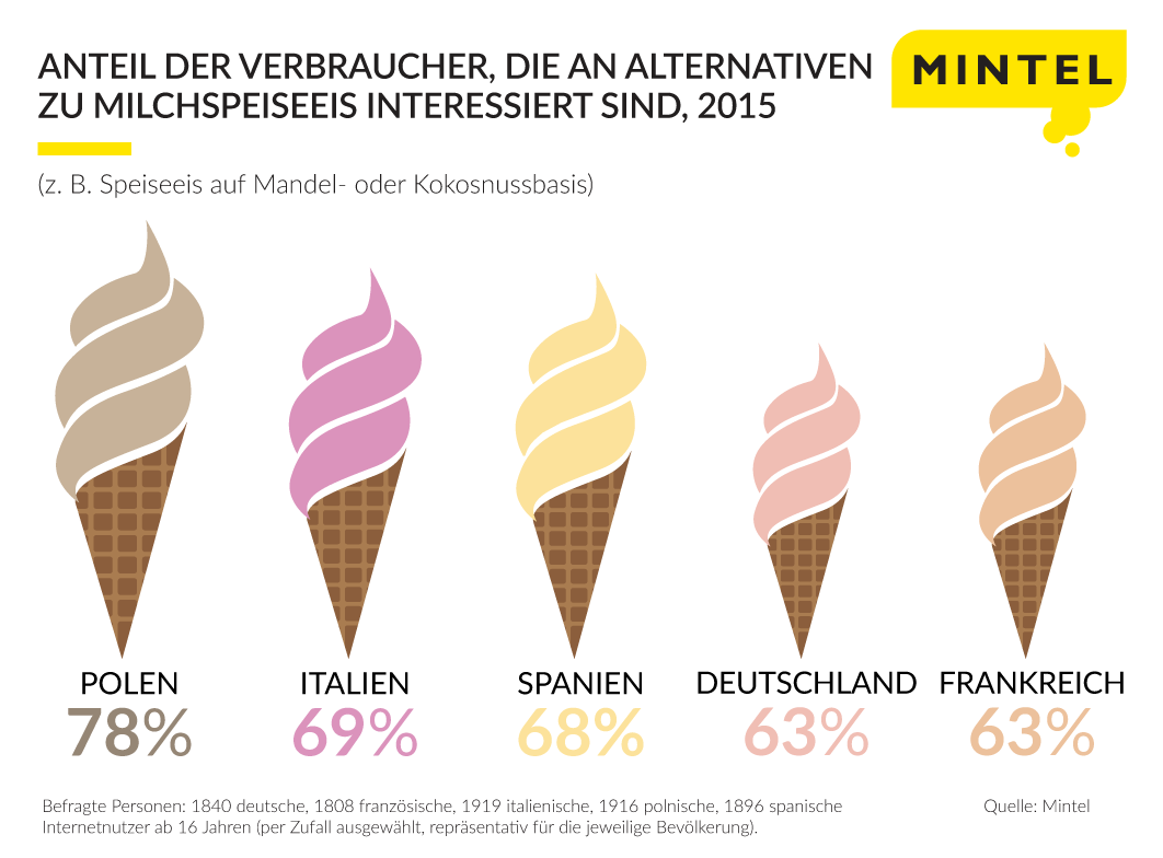 non-dairy-ice-cream_german_final