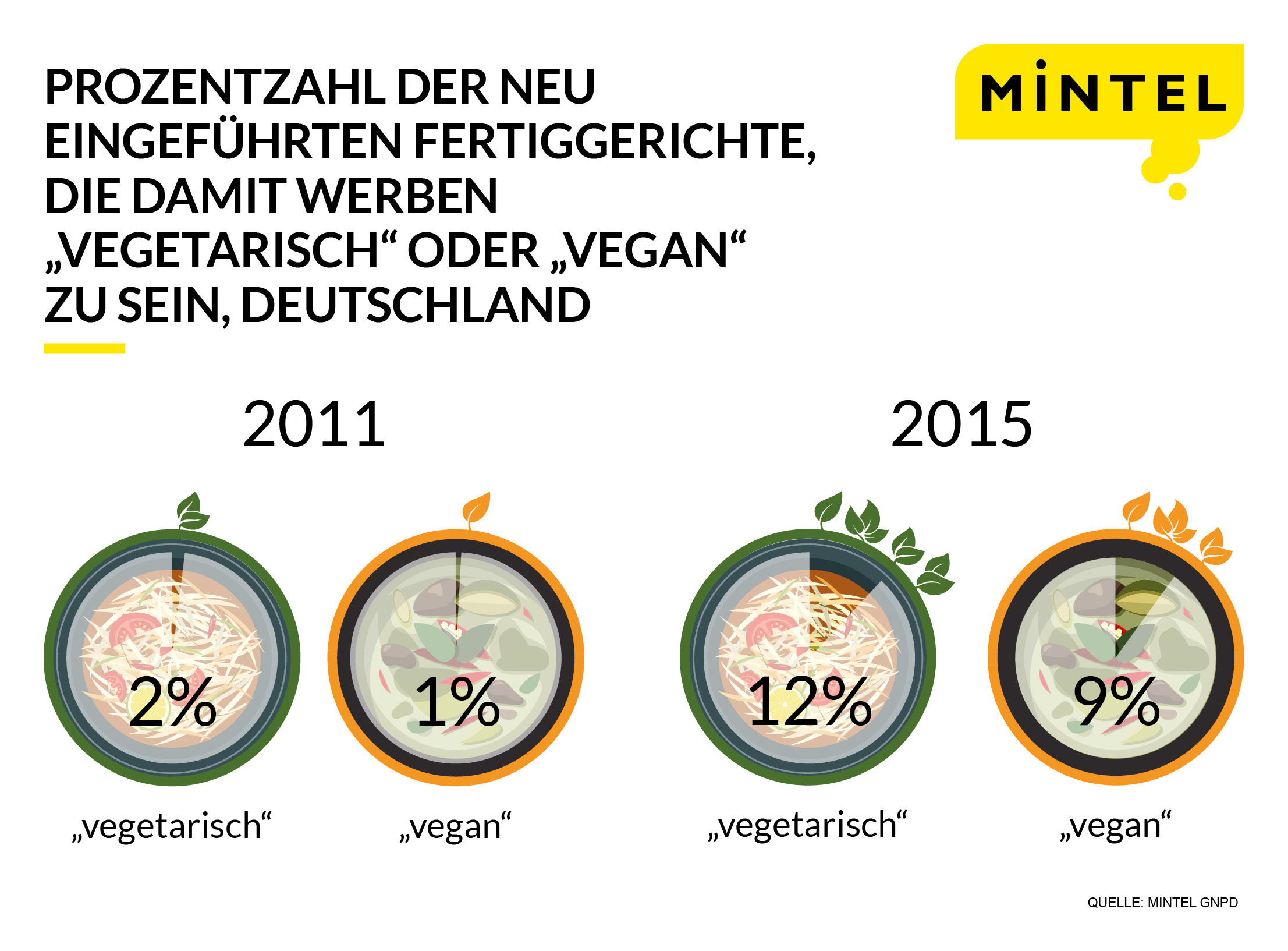 vegetarian-vegan-german