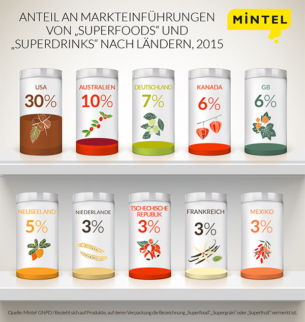 Superfood-German-updated