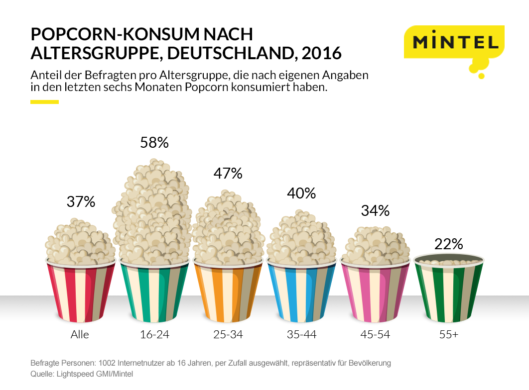 Germany-Consumption-of-Popcorn