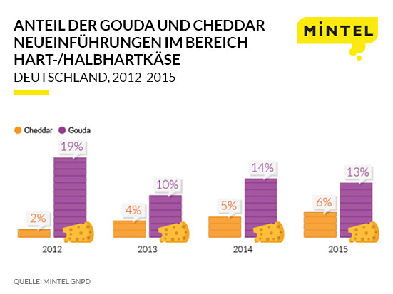 Cheddar Press Release Infographic GER