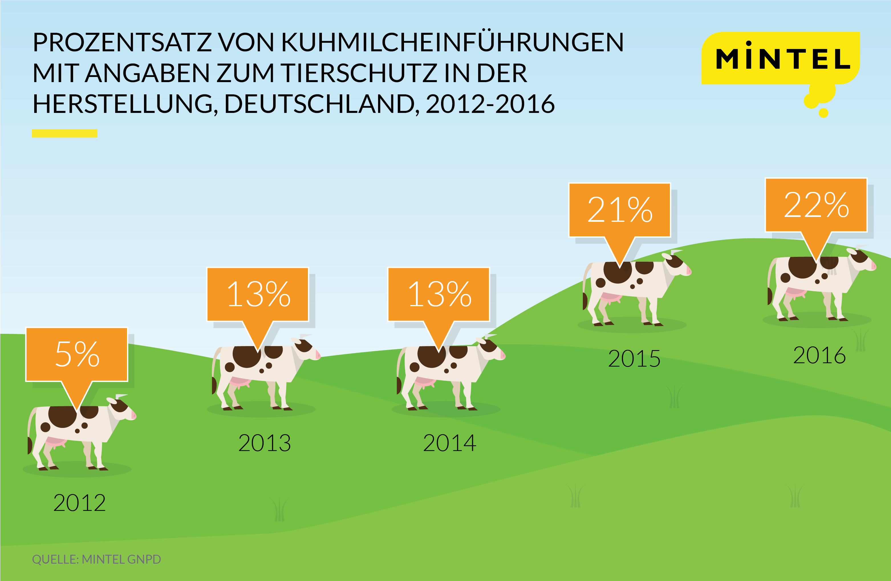 Dairy Press Release Infographic-GER