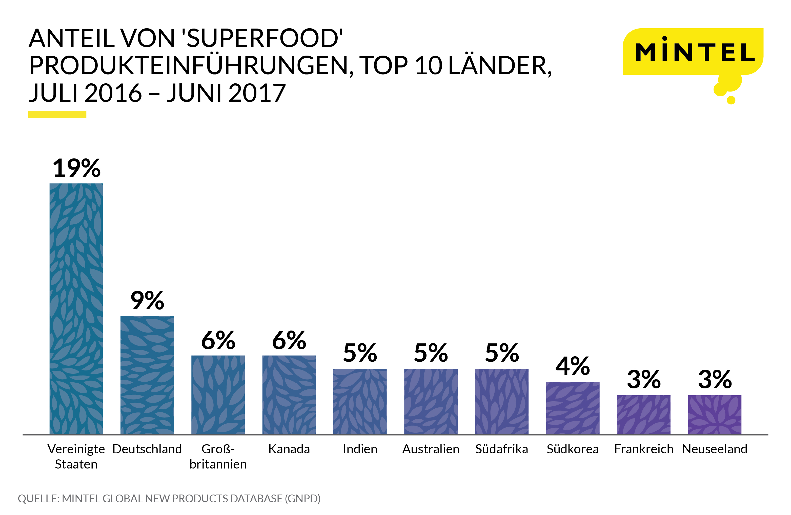 Superfoods Press Release Infographic-GER